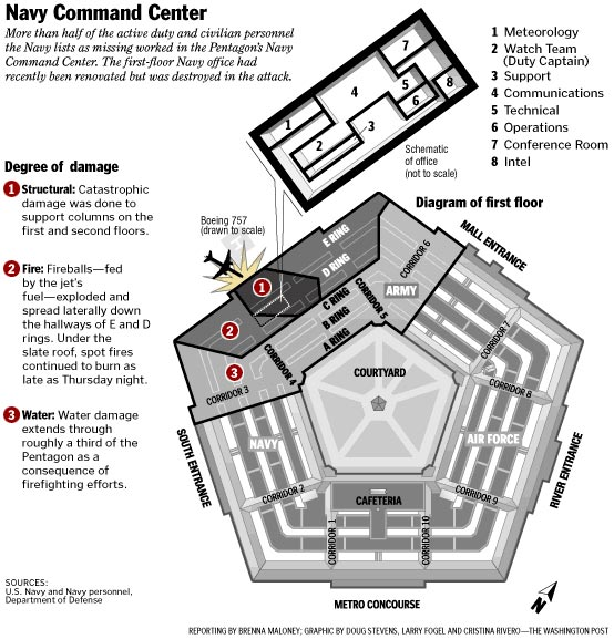 pentagon-navy-command-center