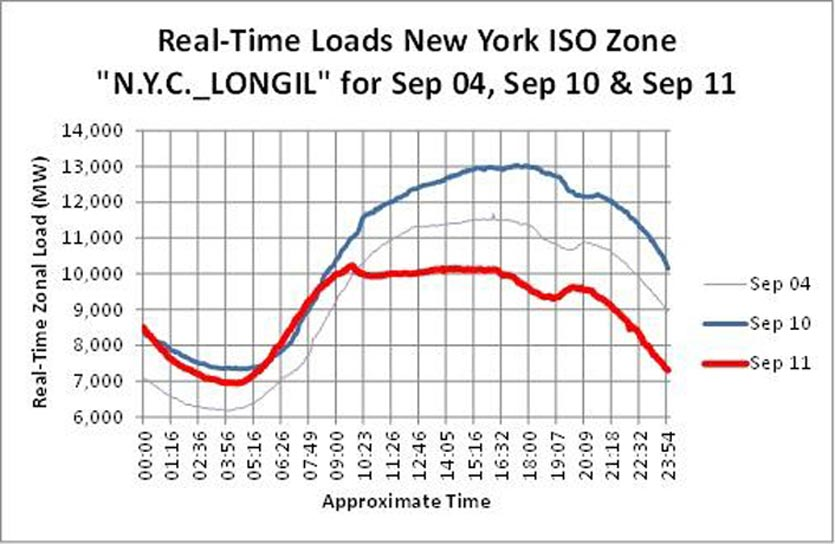 real-time-loads-ny-iso-0000-2400