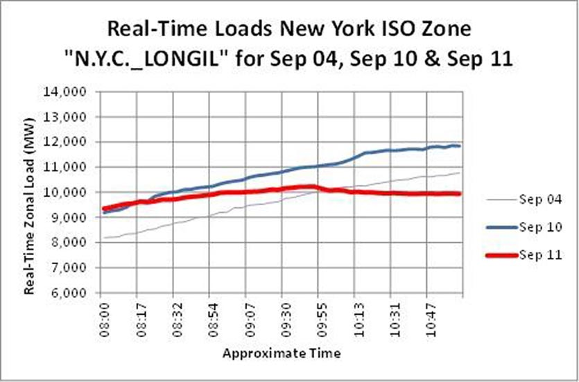 real-time-loads-ny-iso-0800-1100
